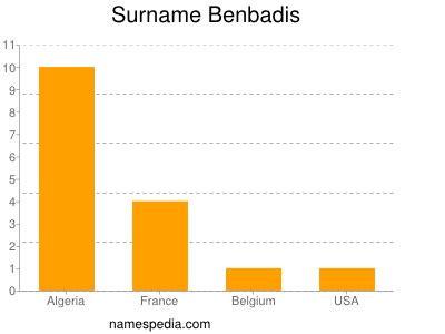 Benbadis - Names Encyclopedia