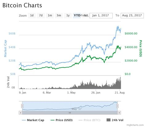 Bitcoin, the world's largest cryptocurrency, topped $34,000 just weeks after passing another major milestone. Litecoin price rise today
