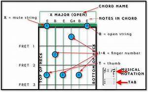Your First 3 Major Chords - Fret Success