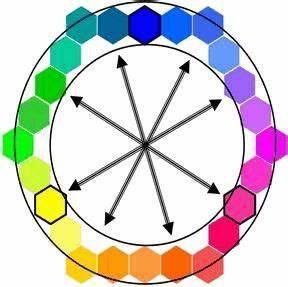 couleurs primaires secondaires complementaires chaudes With couleurs froides et couleurs chaudes 4 cercle chromatique pour moi techniques pinterest
