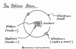 Atoms And Equations