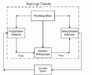Fig  Block Diagram Representation Of Fuzzy Logic