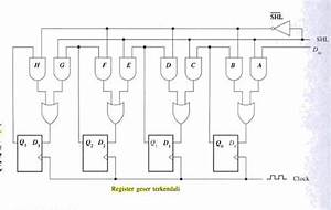 Organisasi Komputer  Diagram Logika Shift Register Beban