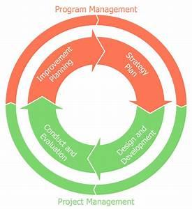 Basic Circular Arrows Diagrams Solution