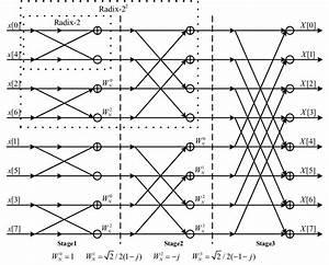 Signal Flow Graph Of An 8