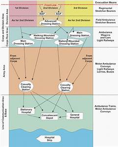 This Diagram Of The System Of Evacuation Shows The
