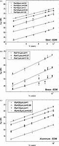 Variation Of The Sound Pressure Level Lp  Db  Versus The
