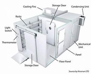 Freshen Up Everything With Cold Room System  U2013 Gobila