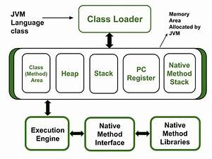 How, Does, Memory, Management, Work, In, Java