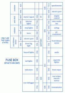 Nissan Lafesta 2004 Fuse Box  Block Circuit Breaker Diagram