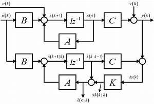 Figure A1  Kalman Filter Block Diagram