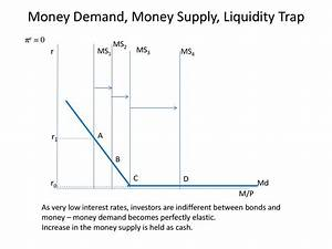 Money Demand  Money Supply  Liquidity Trap