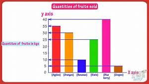 Graphs - Bar Graphs