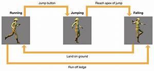 Gameplaykit Programming Guide  State Machines