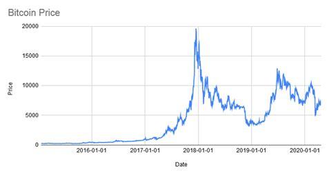 Bitcoin historical price data for today. When will Bitcoin reach $100k? - Blog - Amberdata