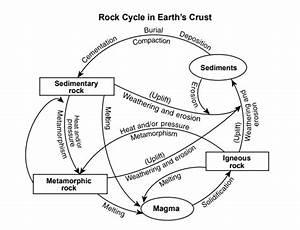 Rock Cycle Diagram Reading