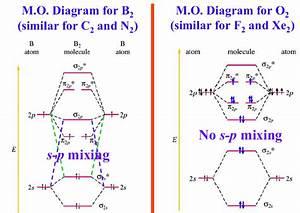 Resultado De Imagen De Diagrama Orbitales Moleculares C2