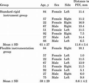 Patient Demographics And Distance Of Guide Pin To
