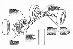 4  U2013 Primary Elements In The Powertrain System  Gillespie