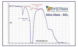Silica Glass  Sio2  Optical Material