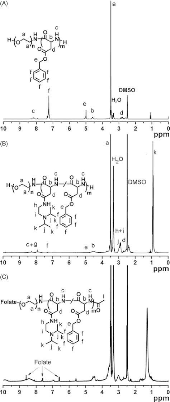 1 H NMR spectra of PEG-PBLA (A), PEG- PAsp(DIP) (B) and ...