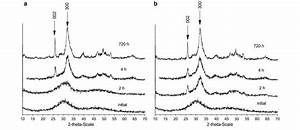 Xrd Powder Data Of Solid Phases After Different Maturation