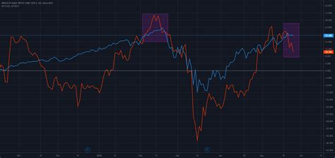 Bitcoin and ethereum have for a long time been number one and two on the crypto. It's the new economy stupid - Bitcoin vs NASDAQ for NASDAQ:QQQ by themarketear — TradingView