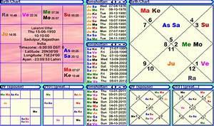 Lakshmi Mittal Horoscope Janma Kundali Janam Patri