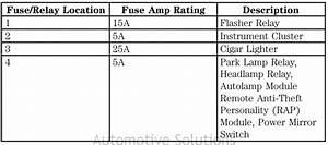 Ford F-150 Fuse Box Diagram