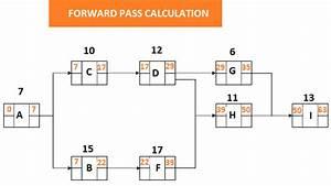 Precedence Diagramming Method Example