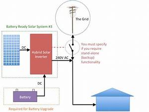 The Truth About  U0026 39 Battery Ready U0026 39  Solar Systems