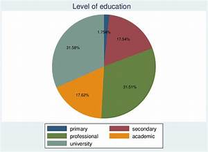 Pie Chart Level Of Education