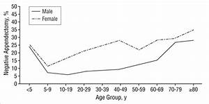 The Clinical and Economic Correlates of Misdiagnosed ...