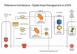 What Is The Best Tool To Draw Aws Architecture Diagrams