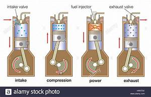Internal Combustion Engine  Four Stroke Cycle In A Typical