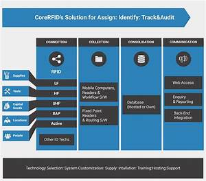 Rfid Solution Approach That Are Simple And Easy