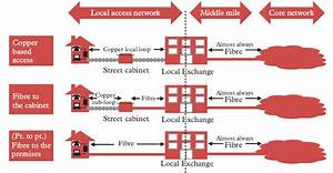 House Of Lords - Broadband For All