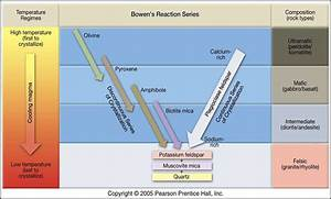 Bowen S Reaction Series Chart Norman L Bowen 39 S Reaction Series Common Silicate