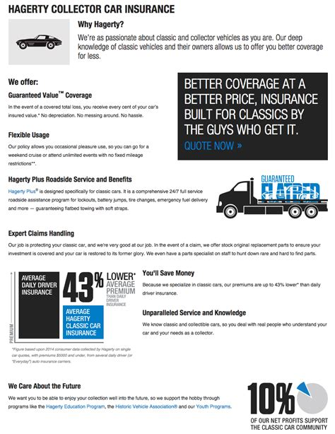 Like any other classic car insurance, hagerty offers classic car insurance policies limited to vintage cars for shows and parades and are securely lock up in a garage. Top 2 Complaints and Reviews about Hagerty