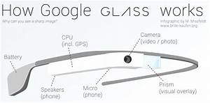 This Is How Google Glass Works  Infographic   U2013 Droid Life