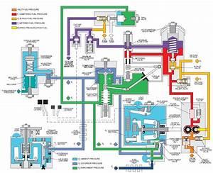 A Jet Engine Hydromechanical Fuel Control Schematic