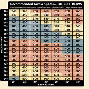 Easton Arrow Spine Chart Bow Care And Maintenance Bob Lee Bows Recurves And Longbows