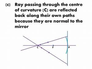 Ray Diagram For Concave Mirror