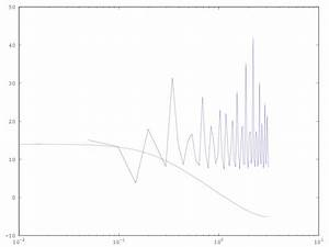 How To Plot Bode Diagram Of A Signal Using Fft In Matlab