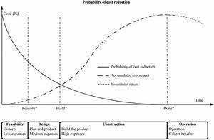 A Production Model For Construction  A Theoretical