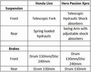 Honda Livo Vs Hero Passion Xpro