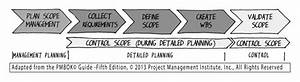 How To Better Understand The Planning Processes Of The