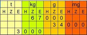 Dübel Gewicht Tabelle : gewichtseinheiten umwandeln umrechnen ~ Watch28wear.com Haus und Dekorationen