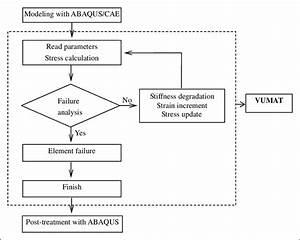 Flow Chart Of Interaction Between Abaqus And Vumat