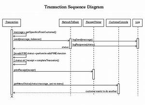 Interaction For A Transaction